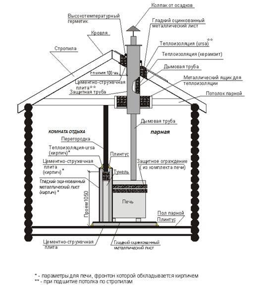 Правила установки печей в банях