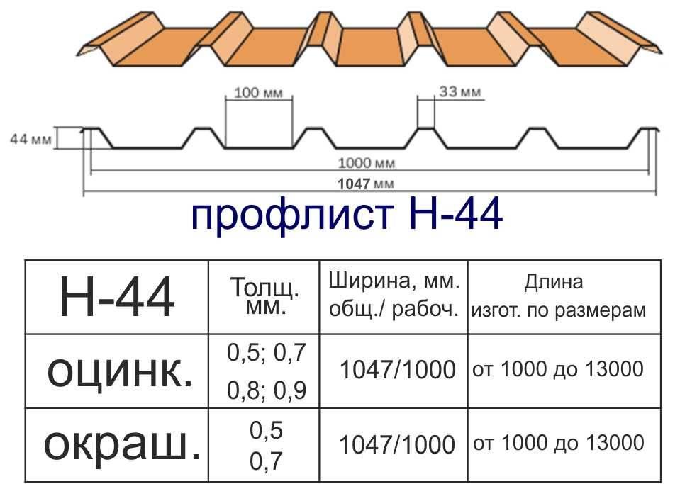 Как рассчитать профнастил на крышу – расчет количества листов