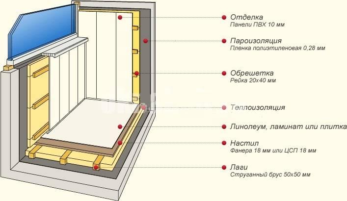 Утепляем балкон самостоятельно