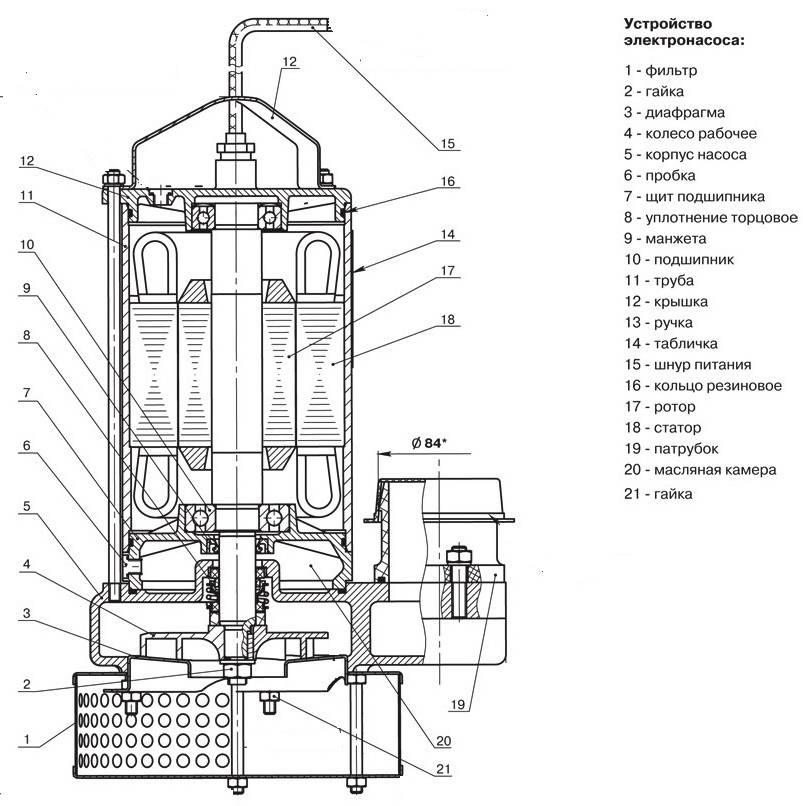 Дренажный насос для грязной воды - разновидности, выбор и применение
