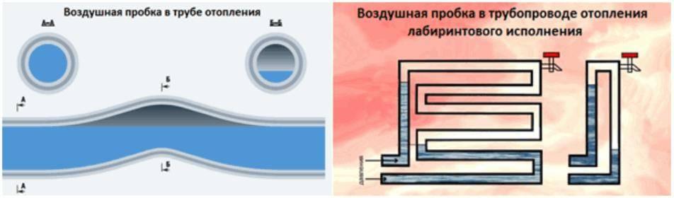 Способы выгнать воздушную пробку из системы отопления