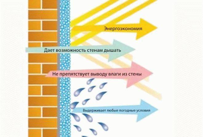 Что собой представляет жидкая теплоизоляция: 4 интересных фишки