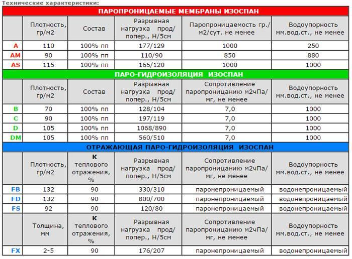 Изоспан с: технические характеристики и инструкция по применению и монтажу, пароизоляция для пола