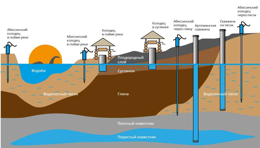 Для чего необходимо и как можно определить уровень грунтовых вод?