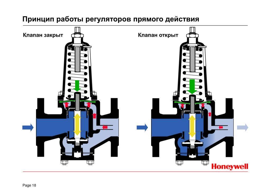 Для чего устанавливают регулятор давления воды?