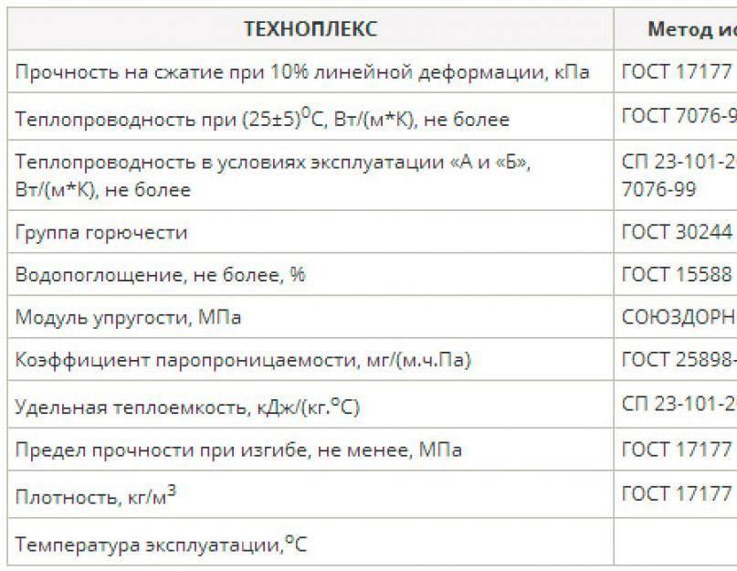 Утеплитель техноплекс: основные технические характеристики и преимущества, рекомендации по использованию
