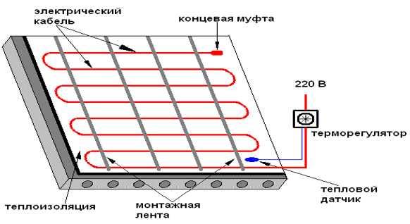 Как сделать теплый пол на балконе или лоджии своими руками?