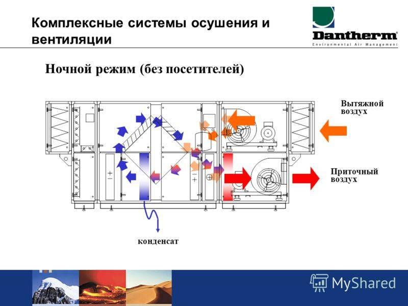 Как обустроить систему вентиляции в производственных помещениях