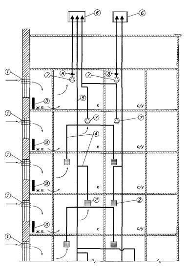 Вентиляционные каналы в многоквартирном доме