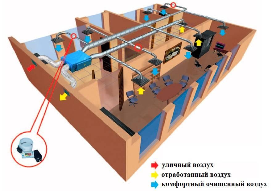 Приточно-вытяжные вентиляционные установки: принцип действия, конструкция, инструкция пользователю
