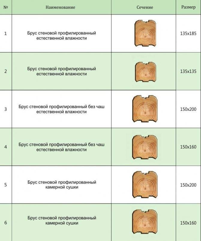 Профилированный брус: плюсы и минусы