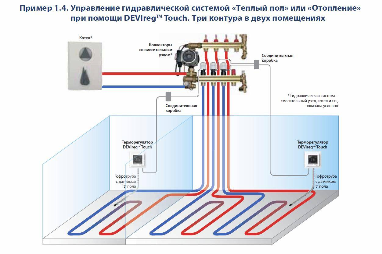 4 проверенные схемы подключения водяного теплого пола