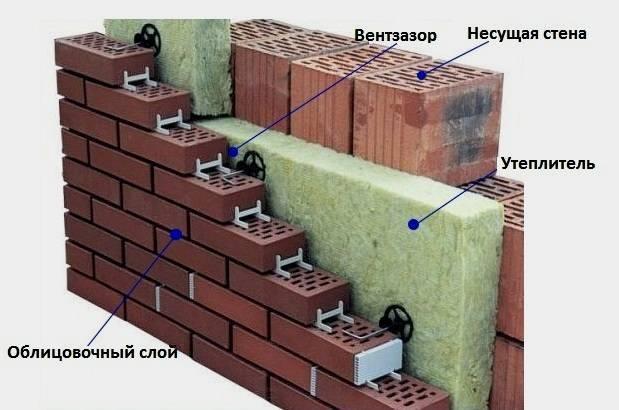Термобрус: преимущества и недостатки теплого бруса с утеплителем внутри, производство утепленного теплобруса и сферы применения