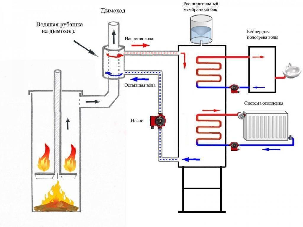 Печь с водяным контуром для отопления дома: котлы и кирпичная кузнецова на дровах
