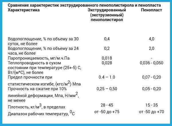 Пенополистирол: достоинства, недостатки, характеристики