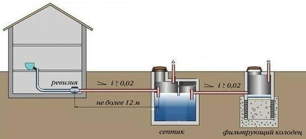 Определение оптимальной глубины залегания труб системы канализации