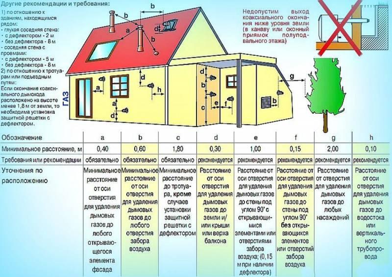 Котельная в частном доме: основные требования и обустройство