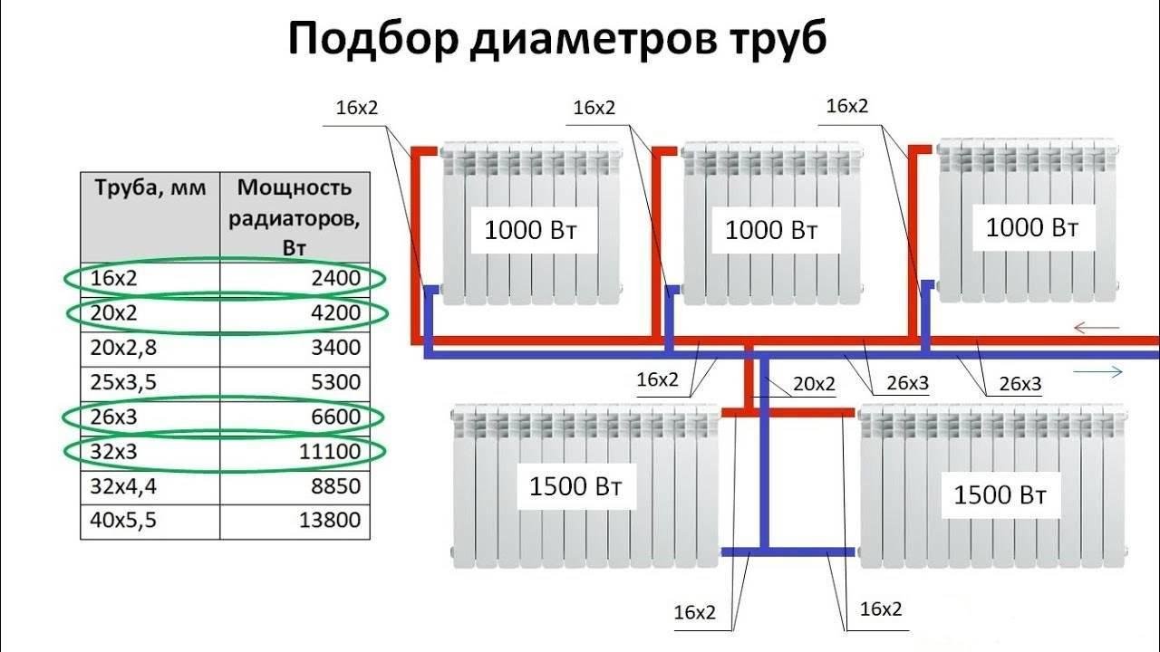 Диаметр трубы для отопления частного дома: расчет