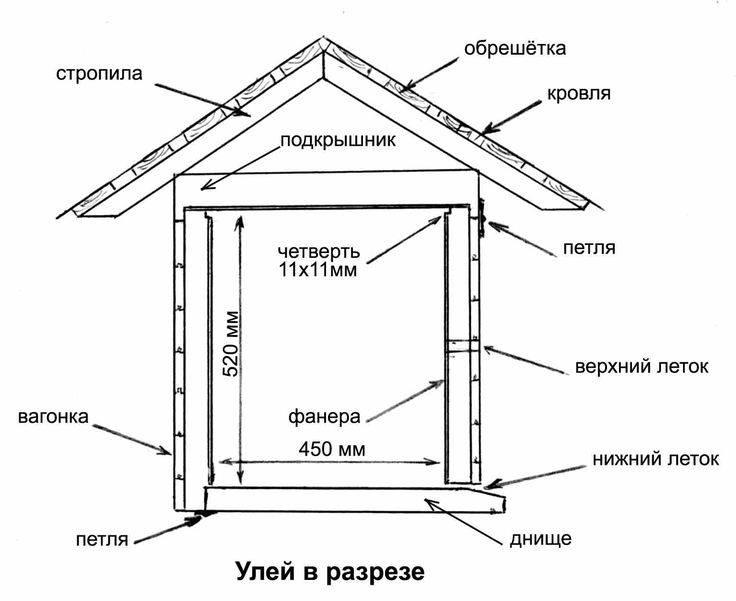 Чертежи ульев - инструкция по постройке от а до я (95 фото)
