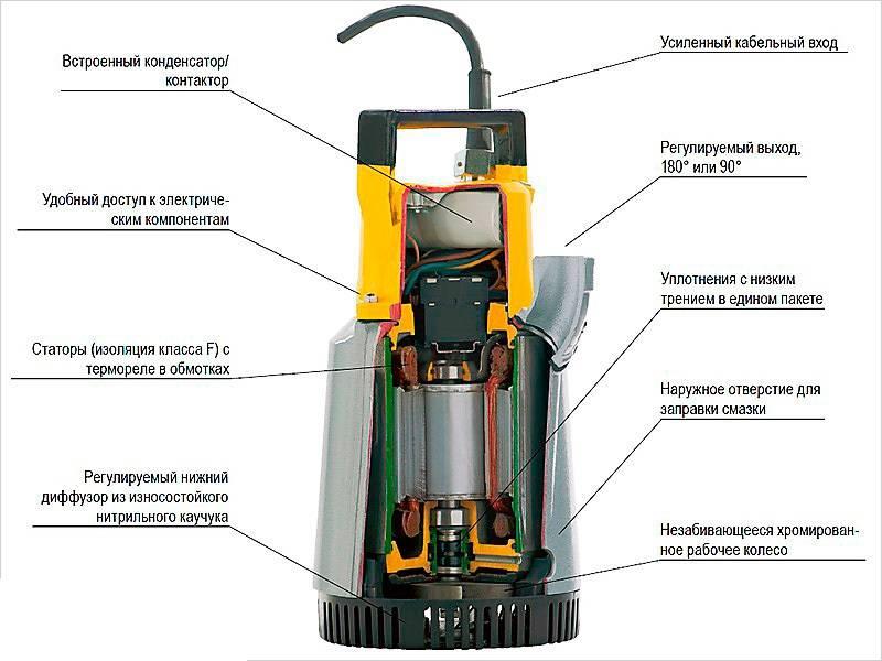 Дренажный насос калибр: принцип работы, устройство, модельный ряд и отзывы