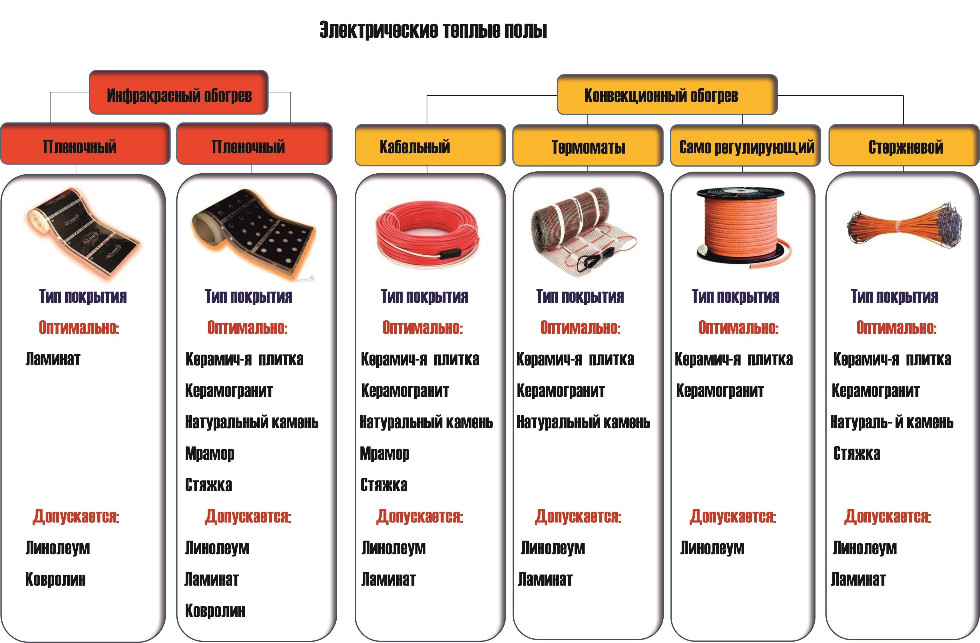 Стержневой тёплый пол (карбоновый) – плюсы и минусы, особенности укладки