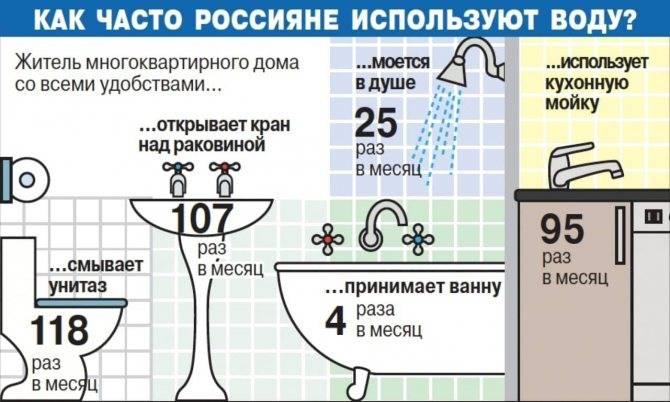 Потребление горячей и холодной воды в 2020 г без счетчика: норматив расхода и расчет на 1 человека