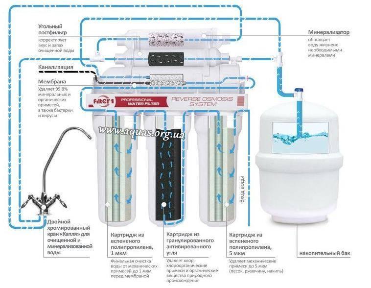 Скидка!фильтр для воды цептер zepter aqueena pro