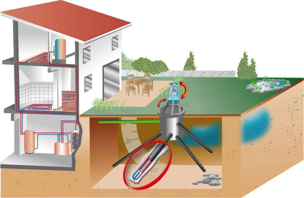 Геотермальное отопление дома  - стоимость и варианты