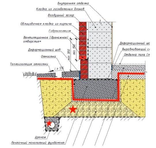 Что нужно знать о цоколе из керамзитобетона