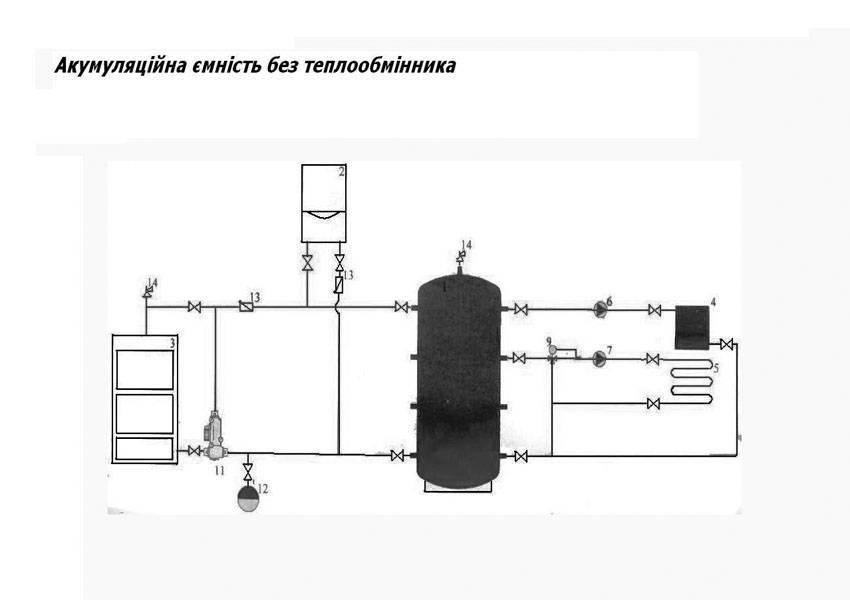Теплоаккумулятор – важный элемент системы отопления комфортного и безопасного дома - topclimat.ru