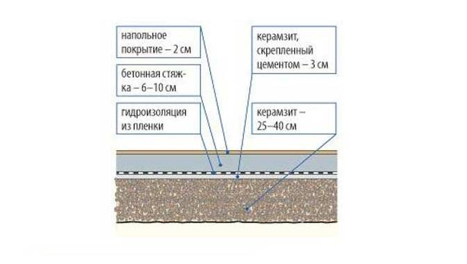 Онлайн калькулятор расчета и подбора состава легких бетонов на керамзите и полистироле.