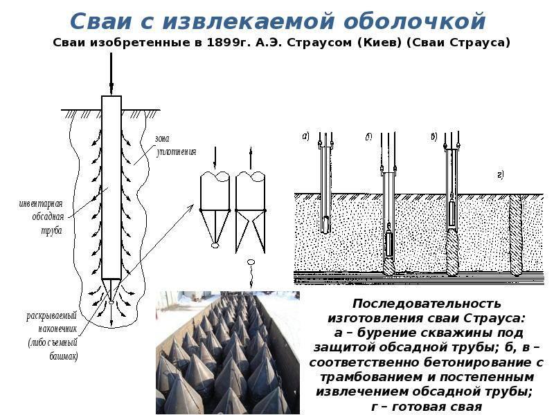 Забивка свай: пошаговая технология по устройству фундамента