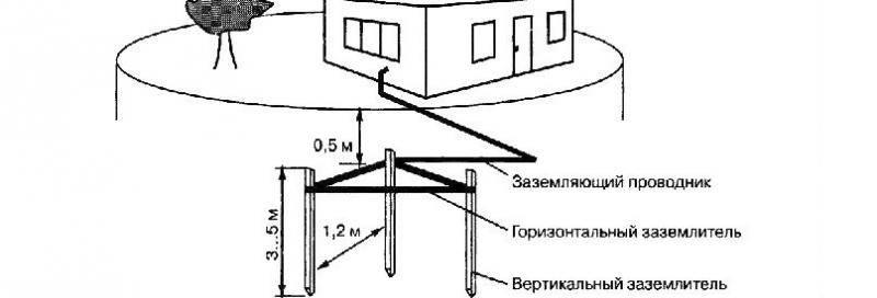Заземление в частном доме своими руками: схема, устройство, подключение