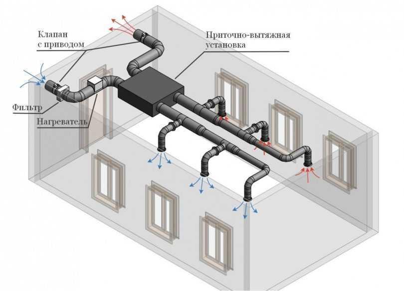 Обустройство вентиляции в частном доме