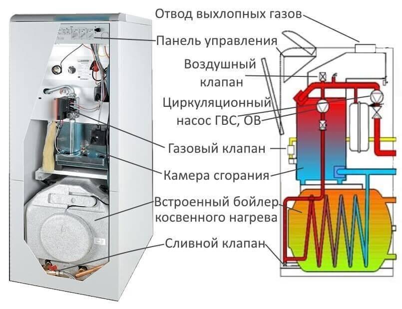 Классификация и принцип работы газовых энергонезависимых котлов отопления