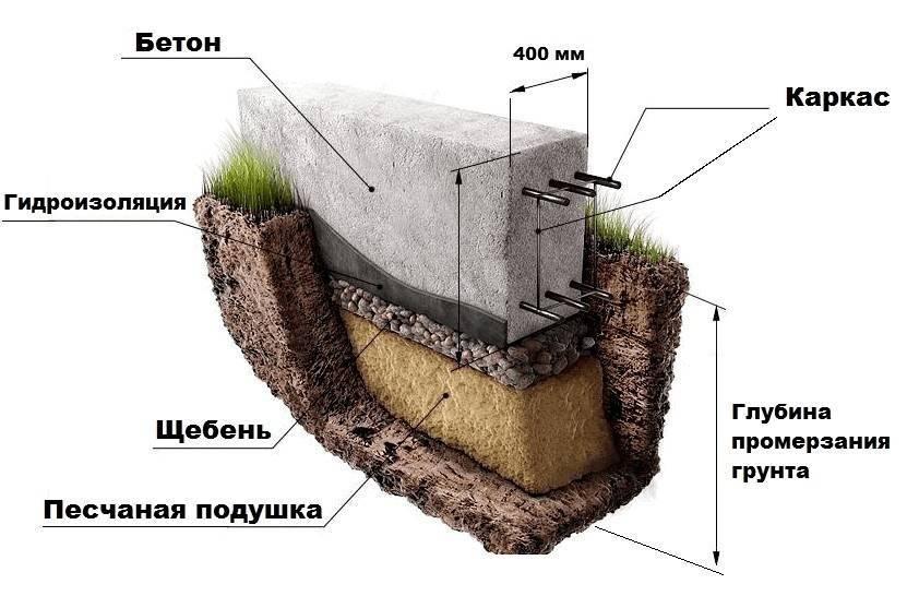 Ленточный фундамент: 150 фото современный конструкций и правила размещения опор – строительный портал – strojka-gid.ru