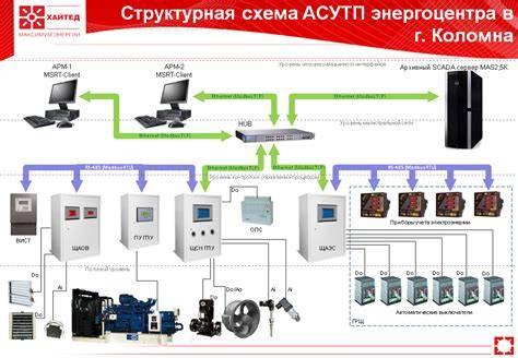 Автоматизация системы водоснабжения