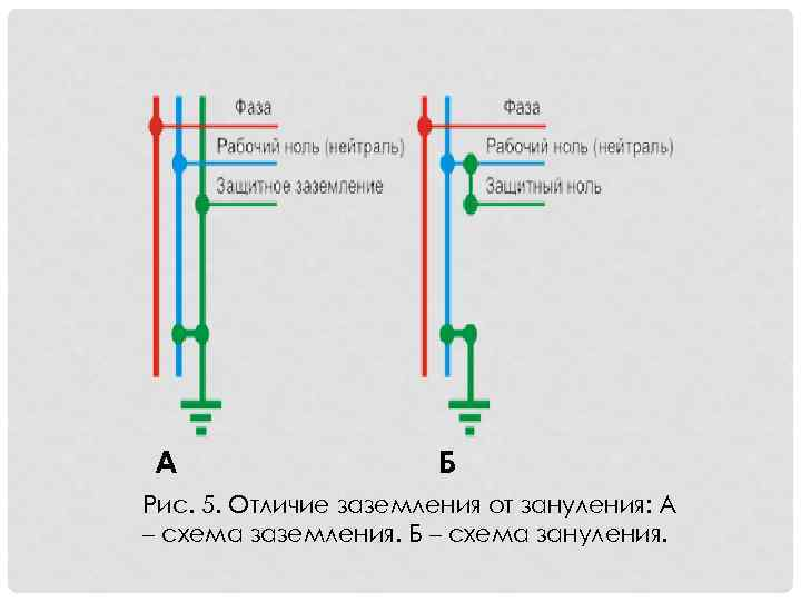 Ноль и фаза в электрике — назначение фазного и нулевого провода