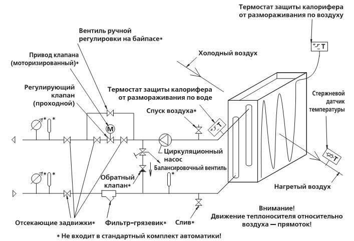 Формула расчёта мощности электрического калорифера
