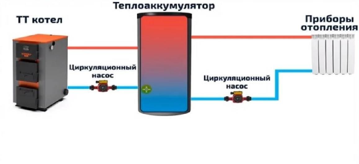 Теплоаккумулятор для отопления. расчет.