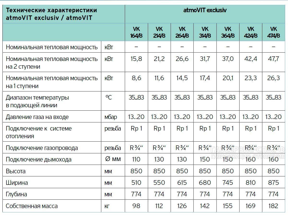 Лучшие немецкие газовые котлы для отопления частного дома