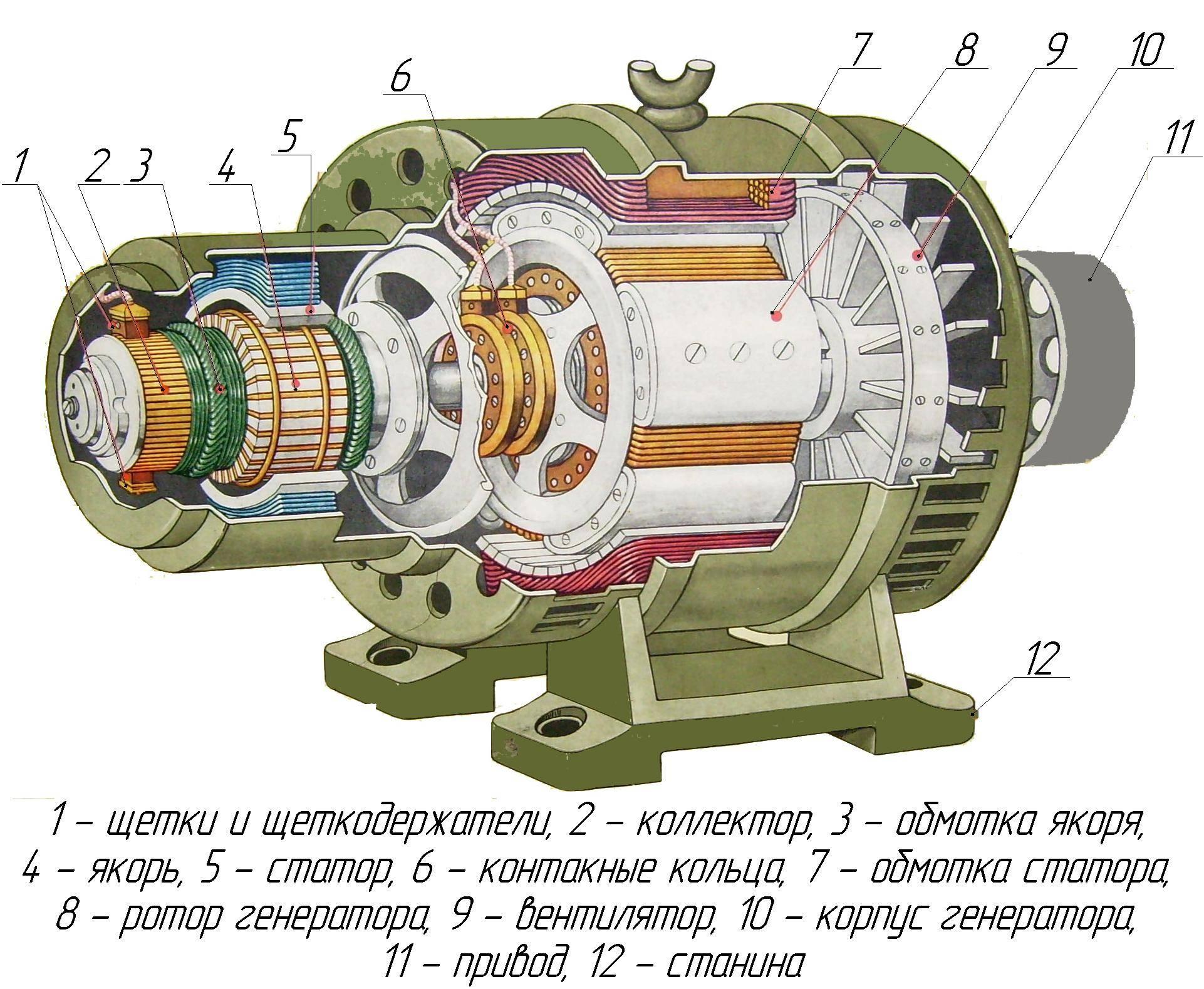 Принцип действия генератора постоянного тока, характеристики