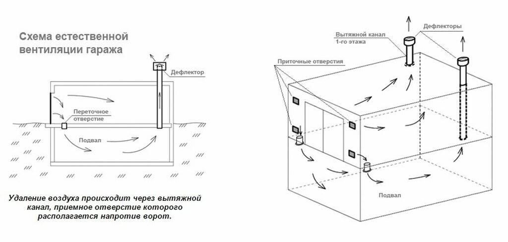 Вентиляция в погребе своими руками: схема и особенности устройства