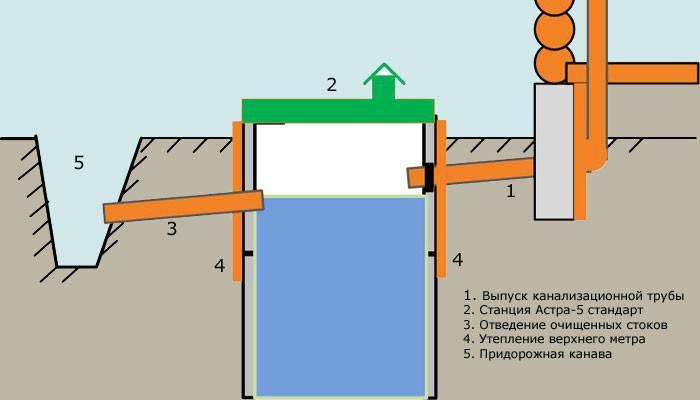 Как сделать канализацию в частном доме своими руками: схемы, монтаж