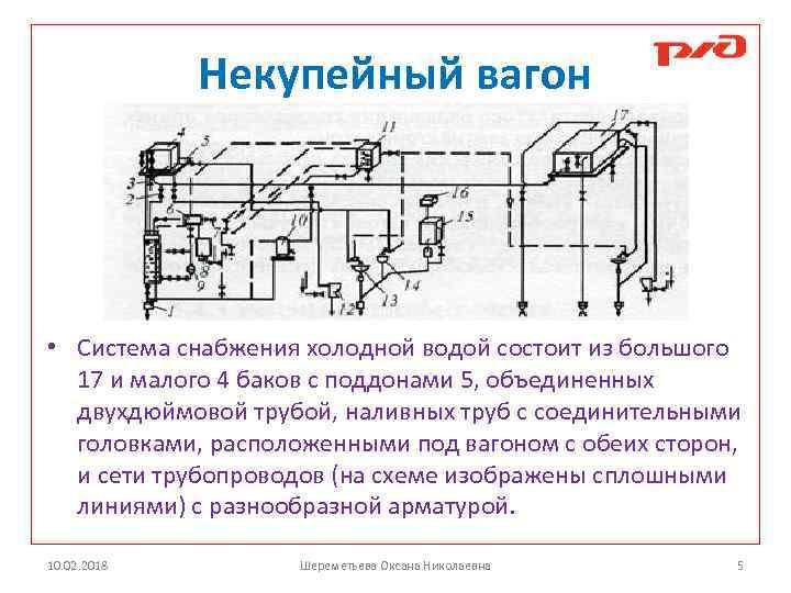 Вентиляция пассажирских вагонов - страница 23