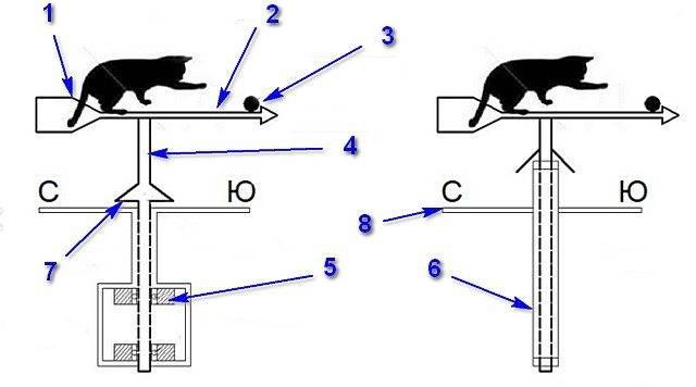 Как изготовить флюгер своими руками: чертежи для самостоятельного изготовления   папа мастер!