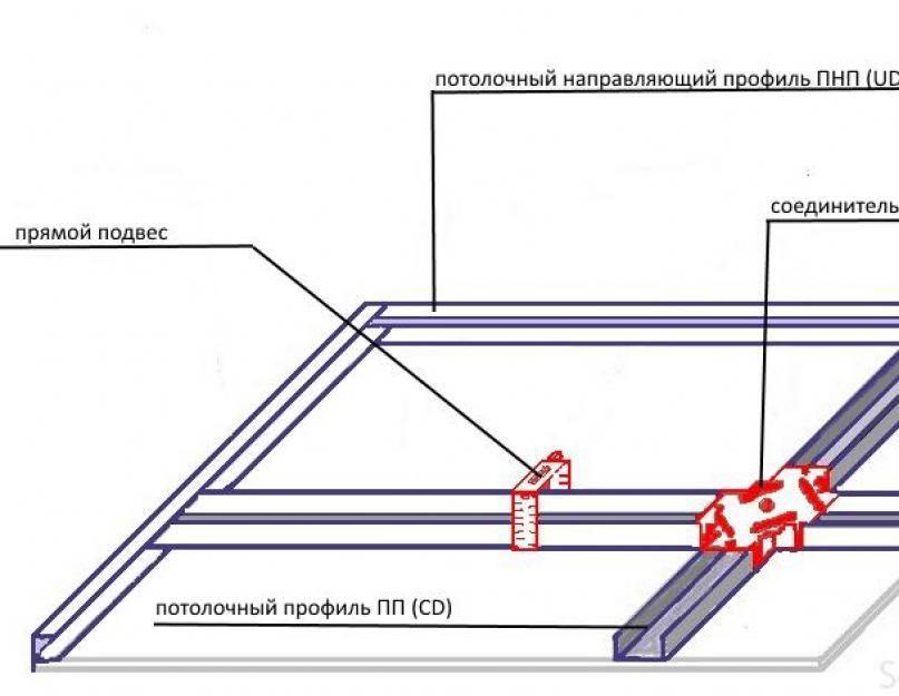 Каркас для гипсокартона: как сделать его на стену самостоятельно из металлопрофиля