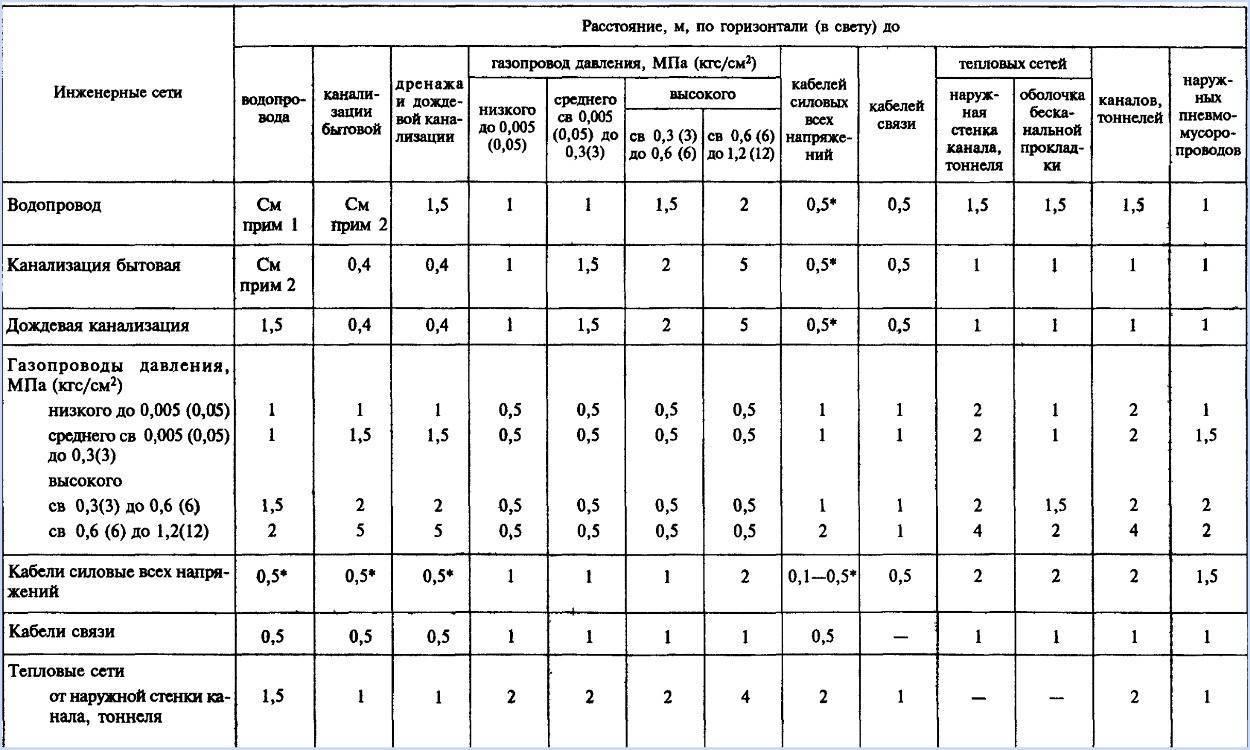 Канализации и охранная зона водопровода: нормативные