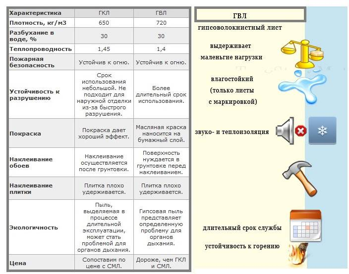 Гипсоволокнистый лист характеристики