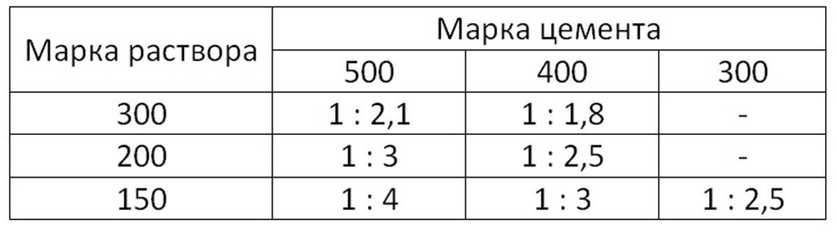 Как рассчитать количество цемента для заливки пола и раствора в целом - вычисления и калькулятор